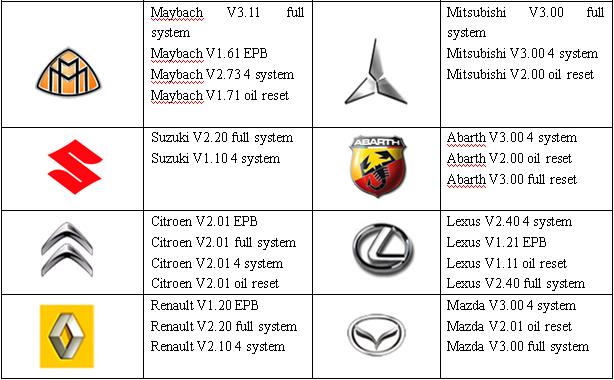 Vehicle Make-oftware version-System-4