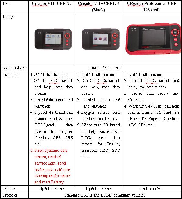 Launch Creader CRP129 vs. CRP123 black vs. CRP123 red 1 - Launch Creader CRP129 vs. CRP123 (black) vs. CRP123 (red)
