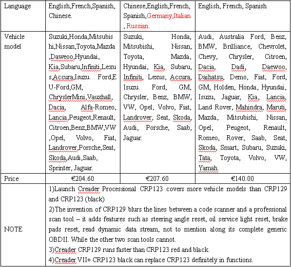 Launch Creader CRP129 vs. CRP123 black vs. CRP123 red 2 - Launch Creader CRP129 vs. CRP123 (black) vs. CRP123 (red)