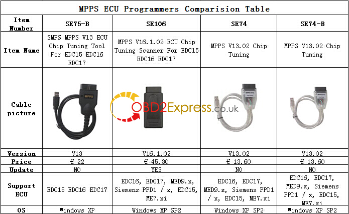 MPPS ECU Programmers Comparision Table-1