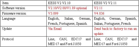 difference between KESS V2 KSuite V2.10 and V2.11 software