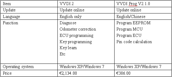 difference of the VVDI 2 and VVDI Prog
