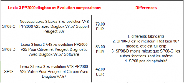 lexia3 pp2000 xs evolution comparaison 600x270 - Lexia 3 PP2000 Diagbox with original 921815C works on 407/C5 - Lexia 3 PP2000 Diagbox with original 921815C works on 407/C5