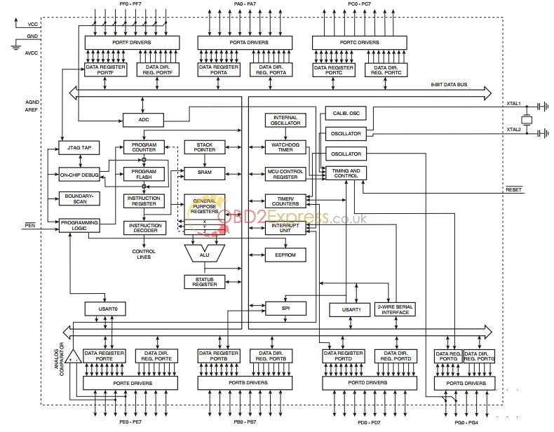 Block Diagram - ATMEGA64 Repair Chip for Xprog-m User Manual