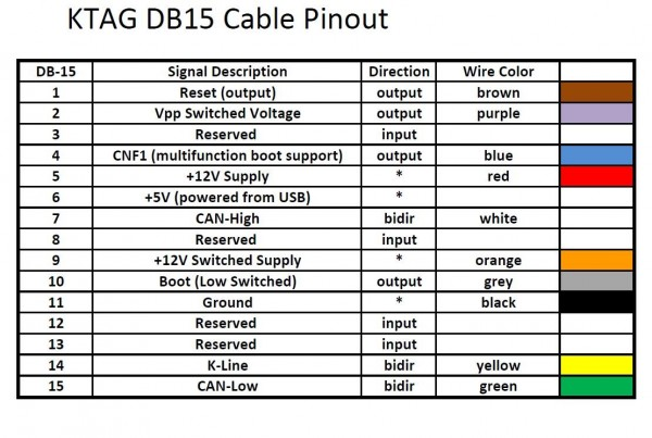 ktag-db15-cable-pinout