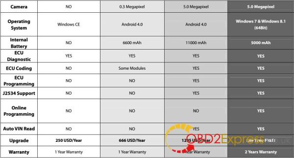 autoboss-elite-vs-x431-v-vs-autel-maxisys-pro-vs-jdiag-7