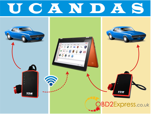 ucandas-wireless-automotive-diagnosis-system-hardware-0