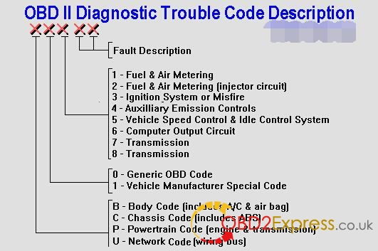diagnostic-trouble-codes