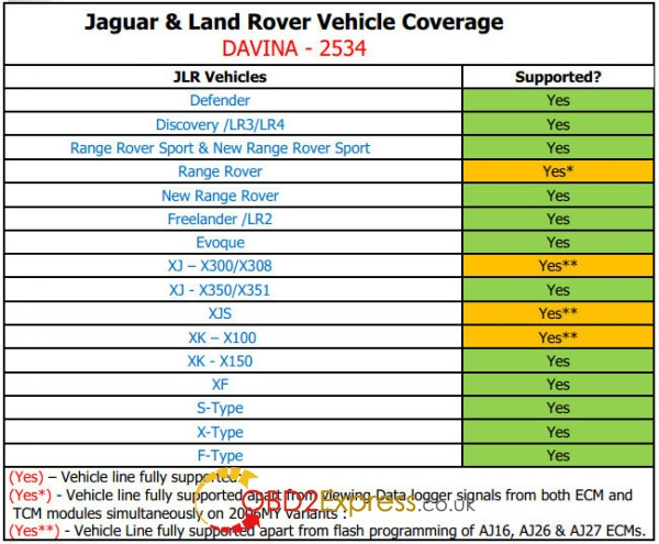 da-vina-2534-jaguar-landrover-sae-j2534-pass-thru-vehicle-list