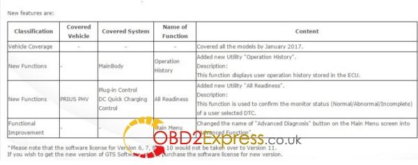 techstream-v11-30-024-update-info