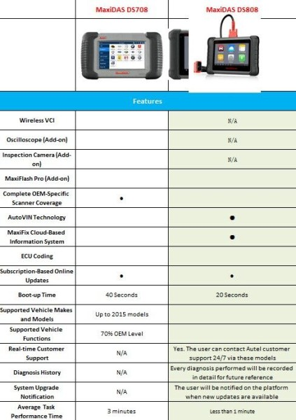 autel-ds708-vs-maxidas-ms808-1