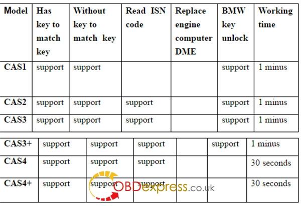 cgdi-pro-bmw-msv80-key-programmer-pic-1
