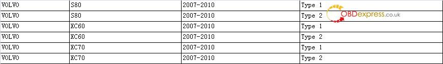 xtool x100 pad3 volvo - XTOOL X100 PAD3 ( X100 PAD Elite ) Odometer Correction Vehicle List